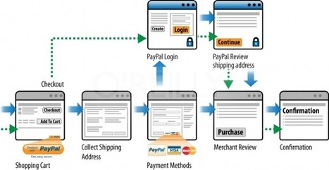 Mobile Quick Buy - Single Page Checkout oder One-Click? - konversionsKRAFT   UX Stuff   Scoop.it