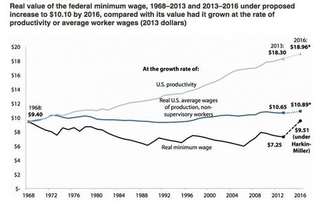 New Study Finds that Raising Minimum Wage to $10.10 Would Create Jobs, Grow Economy by $22 Billion | Gov and Law Taylor | Scoop.it