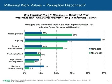 Why the Millennials Are the Most Important Generation Yet - Singularity HUB | TalentCircles | Scoop.it