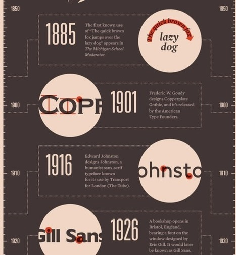 5 Fascinating Font Infographics | visual data | Scoop.it