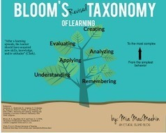 8 Nice Blooms Taxonomy Posters for Teachers | Learning With Social Media Tools & Mobile | Scoop.it
