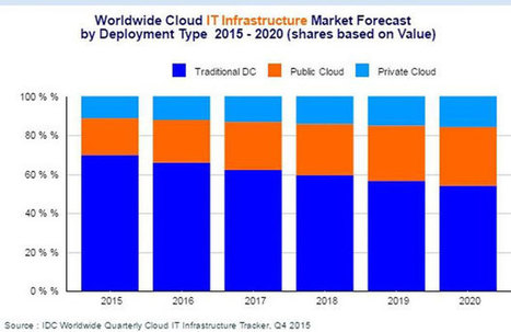 L'infrastructure IT toujours plus orientée Cloud | Adoption du Cloud | Scoop.it