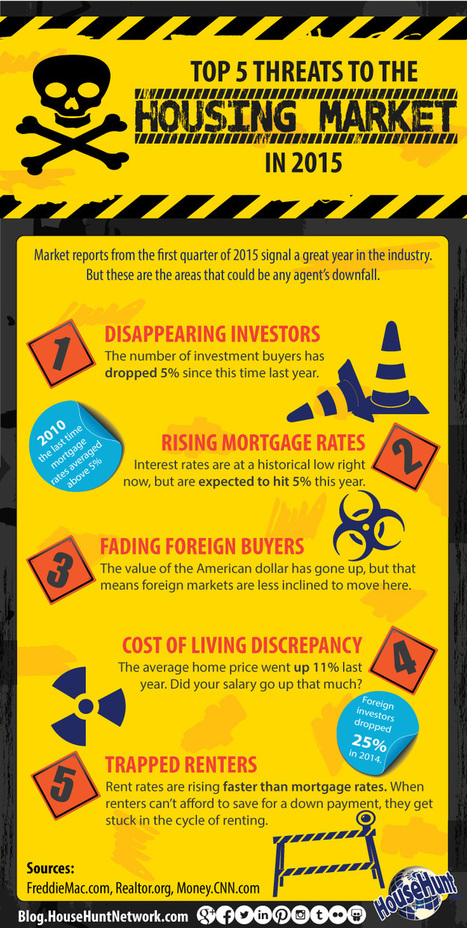 Top 5 Threats to the Housing Market in 2015 [Infographic] | Real Estate | Scoop.it