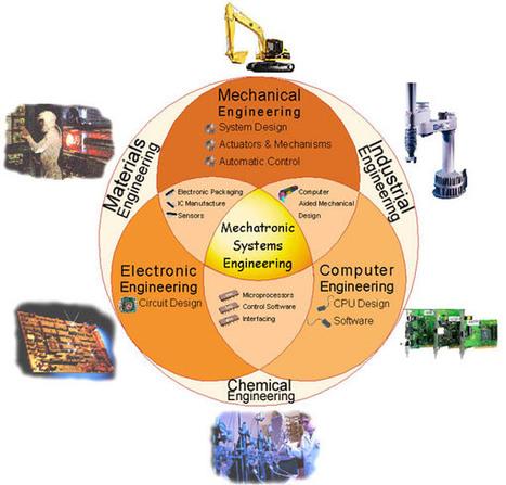 Mechatronics Engineering - Introduction and application | mechatronics | Scoop.it