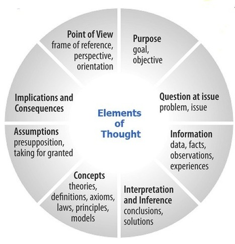 A Must Have Graphic on The Elements of Thought ~ Educational Technology and Mobile Learning | Content in Context | Scoop.it
