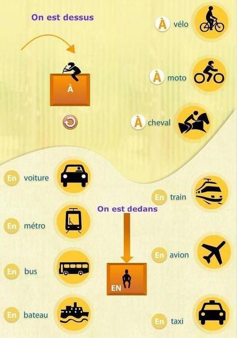 Prépositions et moyens de transport | Idées FLE | Scoop.it