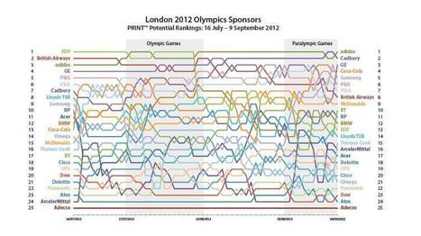 Analyse des performances des sponsors Olympiques ! - Sponsoring ... | Sport Marketing | Scoop.it