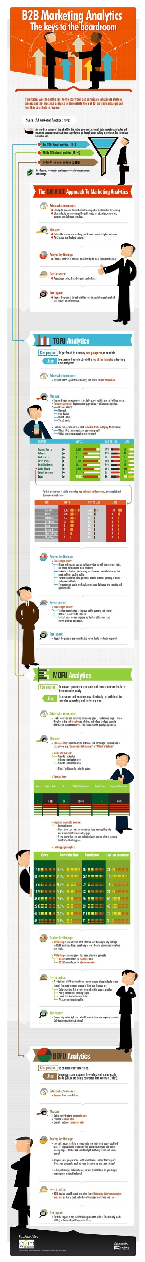 Infographic : B2B Marketing Analytics | Beyond Marketing | Scoop.it
