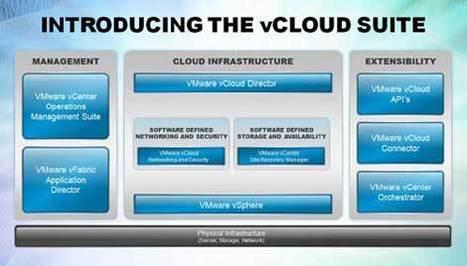 VMware Focuses On Private Cloud, Dumps Unpopular Pricing -- InformationWeek   L'Univers du Cloud Computing dans le Monde et Ailleurs   Scoop.it