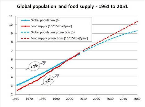 What are the environmental consequences of growing the food supply to feed the world in 2050? | Tracking the Future | Scoop.it