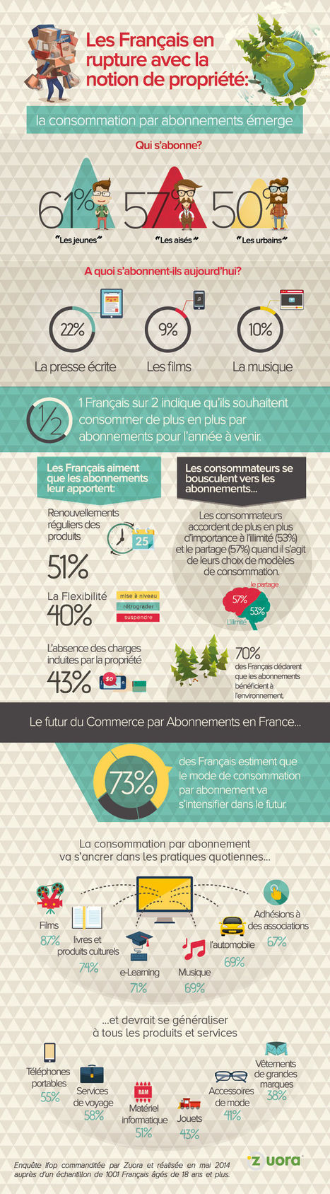 Infographie LSA: la révolution collaborative en chiffres | Le Zinc de Co | Scoop.it