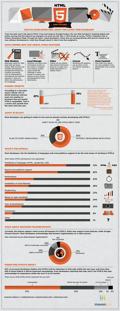 Will 2013 Be the Year that HTML5 Takes Over? | HTML5 News | Scoop.it