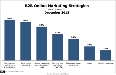 SEO a Central Online Marketing Strategy for B2B Companies | Digital and Social Media Marketing for B2B | Scoop.it