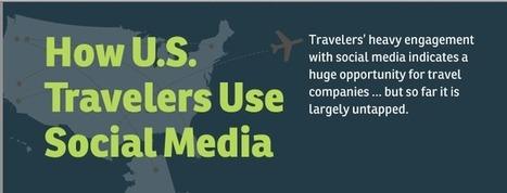 La forma en que los viajeros usan las redes sociales | SocialMedia | Scoop.it