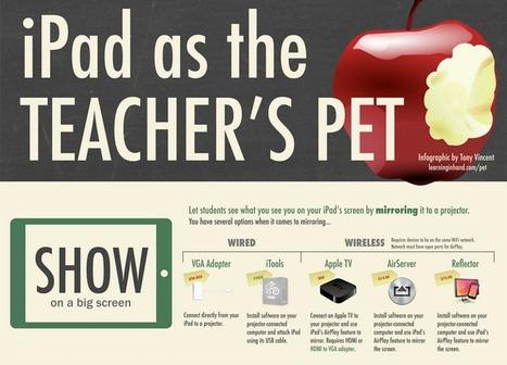 7 Ways To Use Your iPad In The Classroom - Edudemic   mLearning: aprendiendo cuando y dónde sea...   Scoop.it