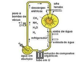 Experimento de Miller - Mundo Educação   Biologia 1trimestre escola   Scoop.it