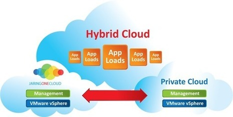 Is Hybrid Cloud the future? : Web, Mobile & Big Data Blog | Cloud Computing | Scoop.it