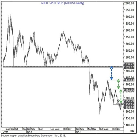 This Fantastic Chart Predicts A Massive $275 Surge In Gold | Gold and What Moves it. | Scoop.it