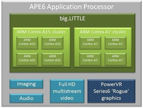 Renesas Unveils APE6 Octo Core big.LITTLE Processor | Embedded Software | Scoop.it