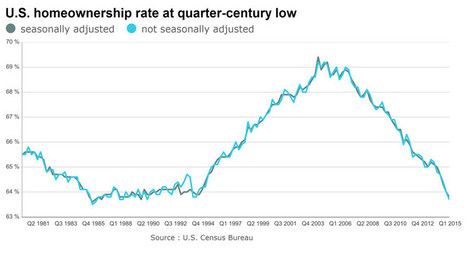 Homeownership rate drops to quarter-century low | Sustain Our Earth | Scoop.it