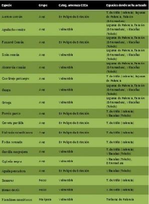 Global Nature celebra el Día del Agua con números redondos - La Comarca de Puertollano | Recursos sobre medio ambiente | Scoop.it