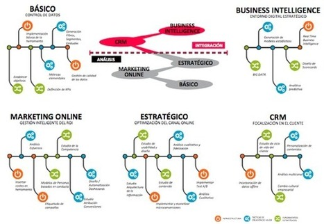 La analítica web como herramienta de negocio | Information Technology & Social Media News | Scoop.it