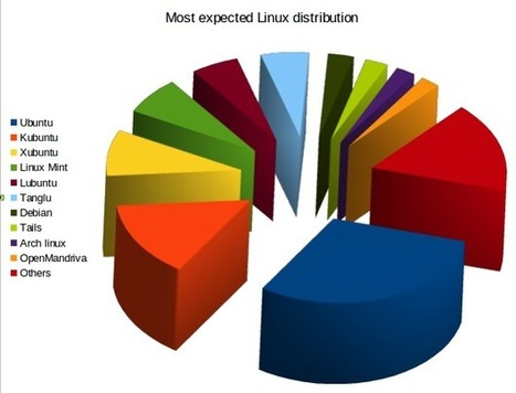 Your most expected Linux distribution is... - Linux notes from DarkDuck | Linux and Open Source | Scoop.it