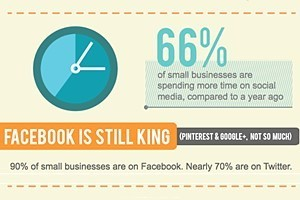 Small Businesses Stepping Up Social Marketing | Beyond Marketing | Scoop.it