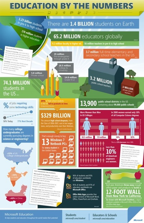 Education by the numbers | Infographics for Teaching and Learning | Scoop.it