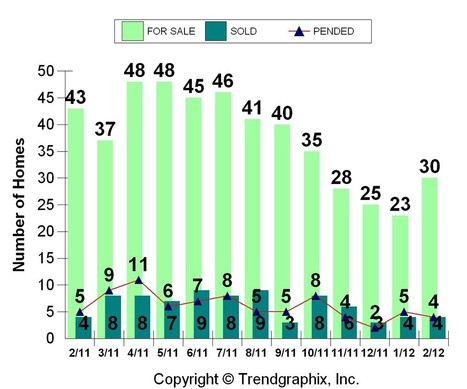 Sandia Heights Real Estate – Albuquerque MLS area 10 February 2012 | Albuquerque Real Estate | Scoop.it