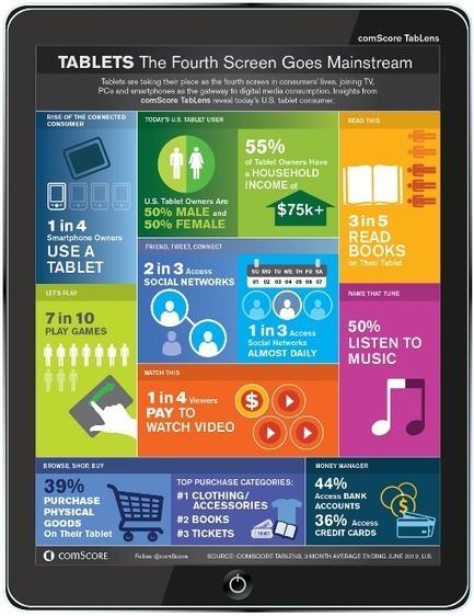 Des utilisateurs plus satisfaits par leurs tablettes que leurs smartphones | Tablettes tactiles et usage professionnel | Scoop.it