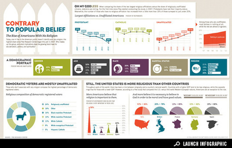Infographic: The Rise of Americans With No Religion | Spirit Alive Network | Scoop.it