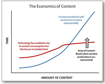 The Role of PR in the Coming Content Marketing Collapse   Social Media Ideas   Scoop.it
