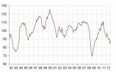 Insee - Indicateur - En novembre 2012, le climat des affaires dans l'industrie manufacturière rebondit légèrement | ECONOMIE ET POLITIQUE | Scoop.it