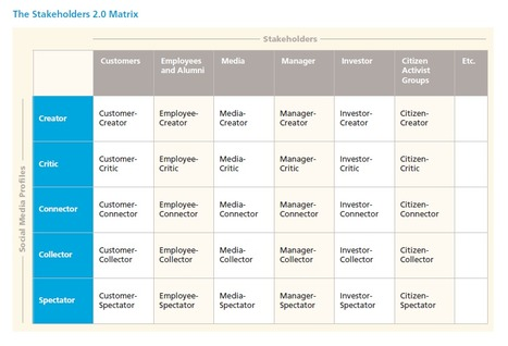 Ebook – Erfolgreiches Social Media durch Influencer Taktik ... | Opinion Leader Management | Scoop.it