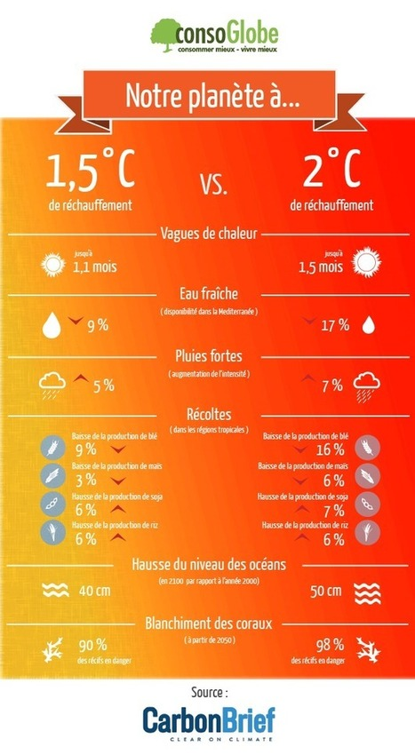 #Climat: un #monde de #différence entre +1,5°C et +2°C | Développement durable et efficacité énergétique | Scoop.it