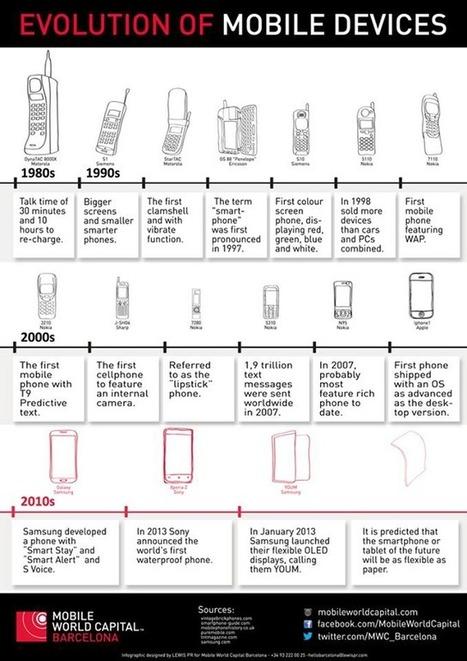 Evolución del teléfono móvil | tecno4 | Scoop.it