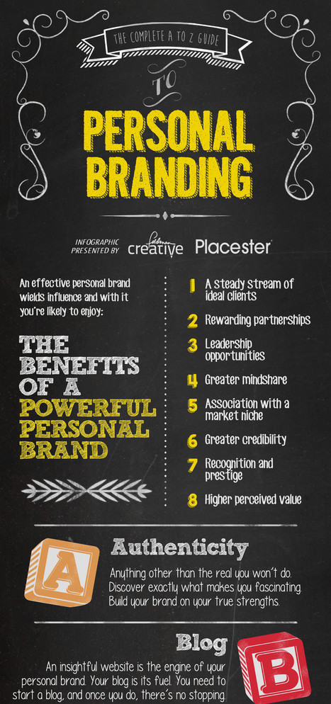 Personal Branding: The Ultimate Guide to Doing It Right [Infographic] | MarketingHits | Scoop.it
