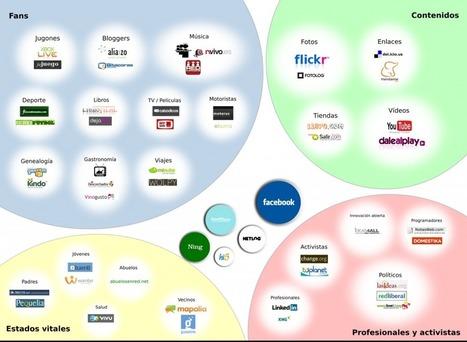 ¿Qué tipos de redes sociales existen? | Coaching | Scoop.it
