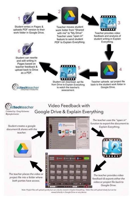 Google Drive & Explain Everything-the Dynamic Duo | iPad learning | Scoop.it