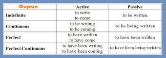 Таблици за английски инфинитив (English Infinitive). | Английски език. | Scoop.it