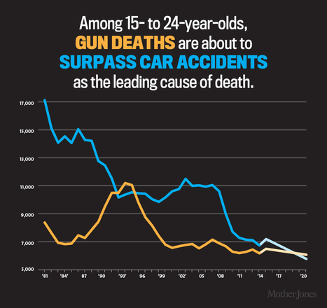 16 Charts That Show the Shocking Cost of Gun Violence in America | Mother Jones | Social Media Ground | Scoop.it