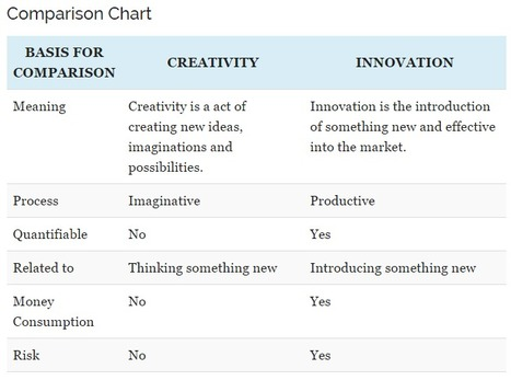 Difference Between Creativity and Innovation (with Comparison Chart) - Key Differences | Daily summary. Includes interesting | Scoop.it