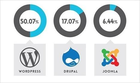 Comment créer un site web | Optimisez votre activité grâce à l'informatique | Scoop.it