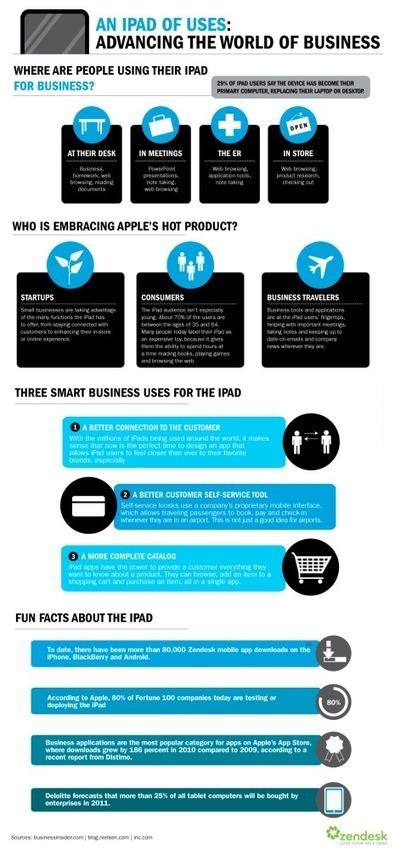 Para qué se usa el iPad en las empresas #infografia #infographic #apple | iPad para Profesionales | Scoop.it