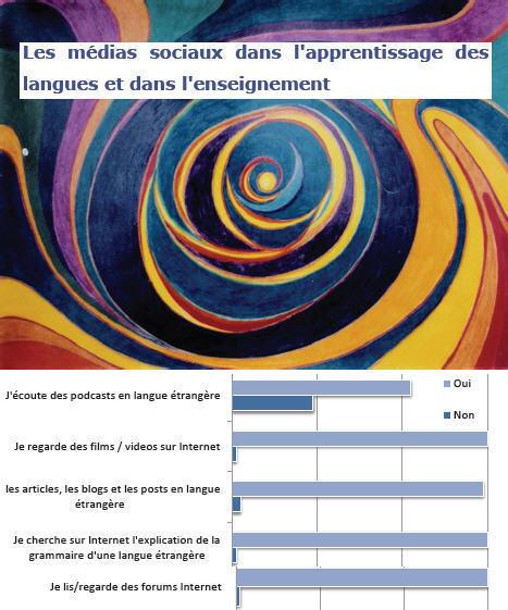 Apprentissage Langues et  Médias Sociaux: croyances, attitudes et usages | Langues Education | Scoop.it