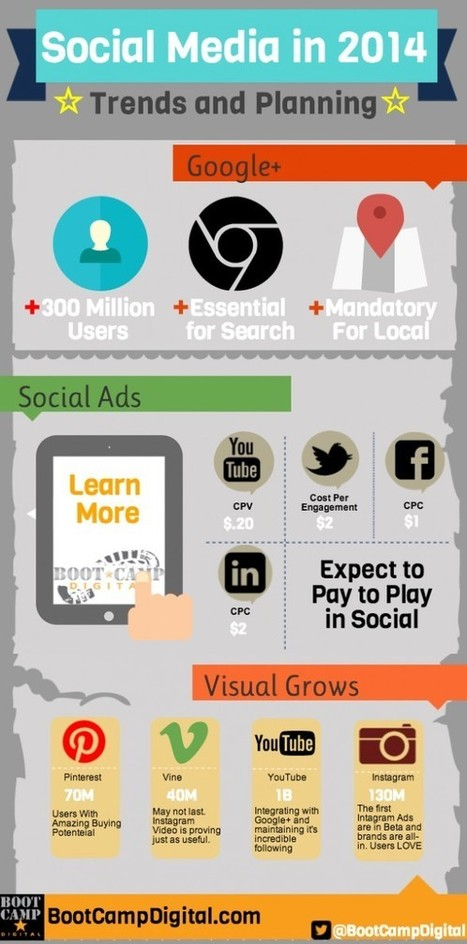 Social Media Trends in 2014 [Infography] - Servimida.com | Tecnología Web | Scoop.it