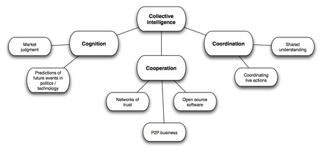 Imagination For People's BLOG - CI: Is collective intelligence responsible for human development? | Community | Scoop.it