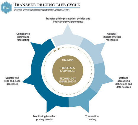 Managing complexity in intercompany transfer pricing | World Finance | Complex Networks Everywhere | Scoop.it