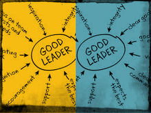 The Basics of Transformational Leadership | business | Scoop.it